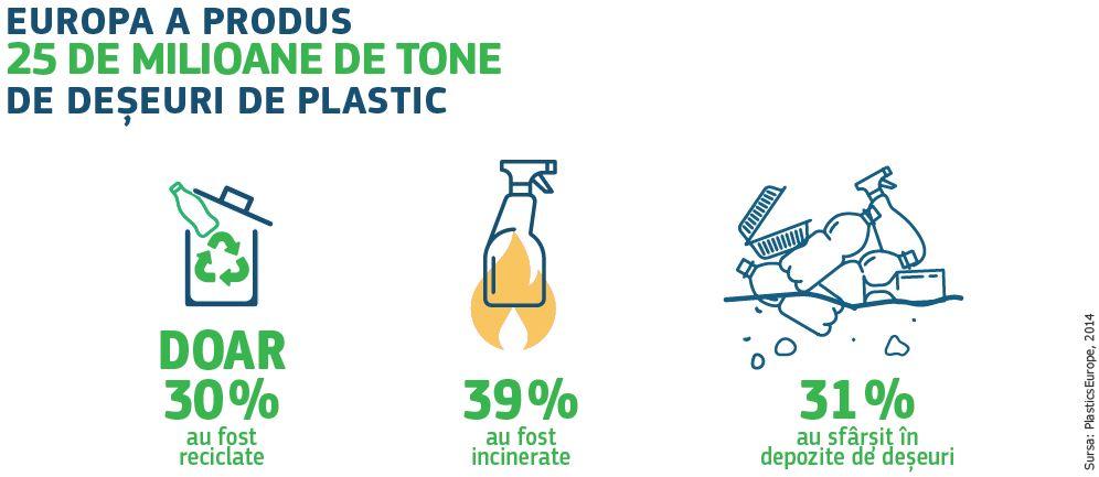 Tone deșeuri plastic (UE)