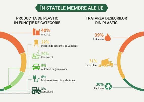 Tratarea deșeurilor din plastic