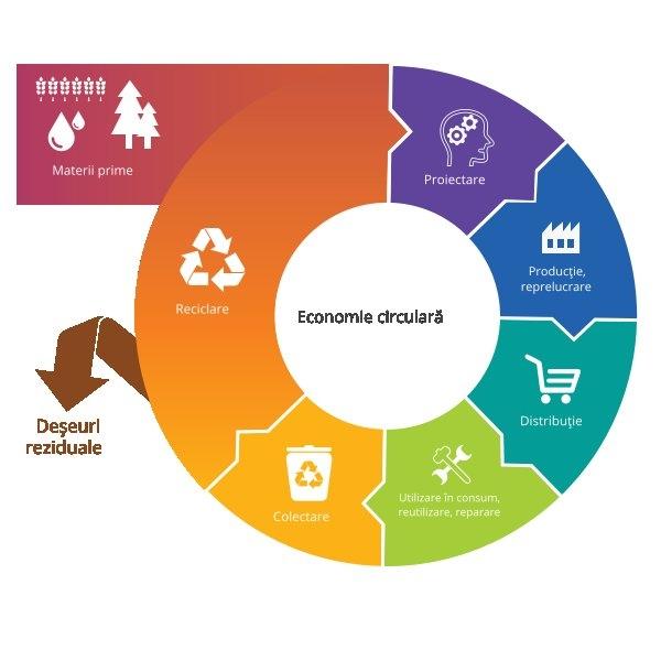 economia circulară